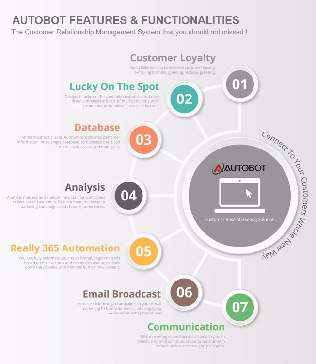 Automation CRM Marketing System