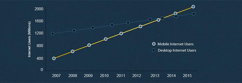 Internet Usage for Responsive Web Design