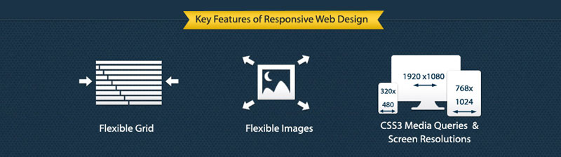 Responsive Web Design Key Features